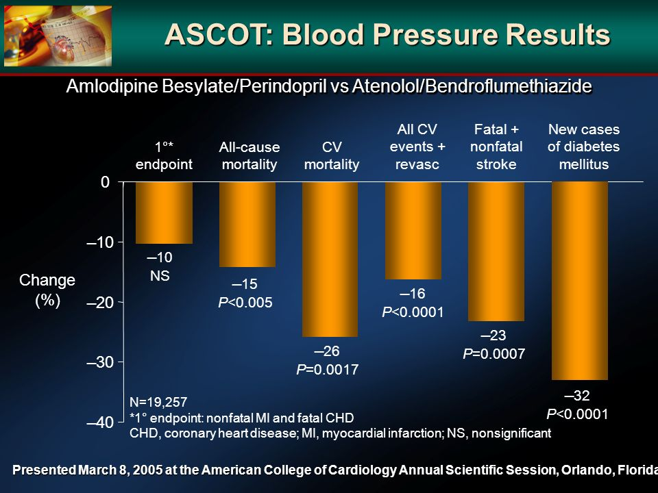 ASCOT: Blood Pressure Results