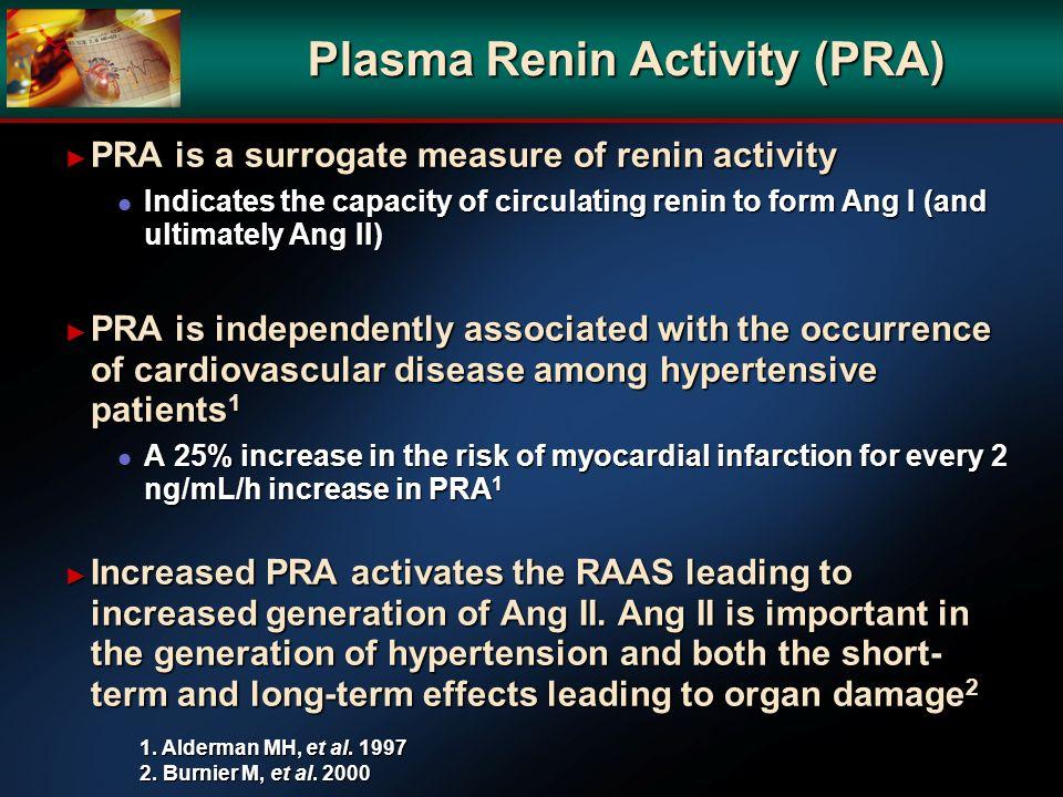 Plasma Renin Activity (PRA)