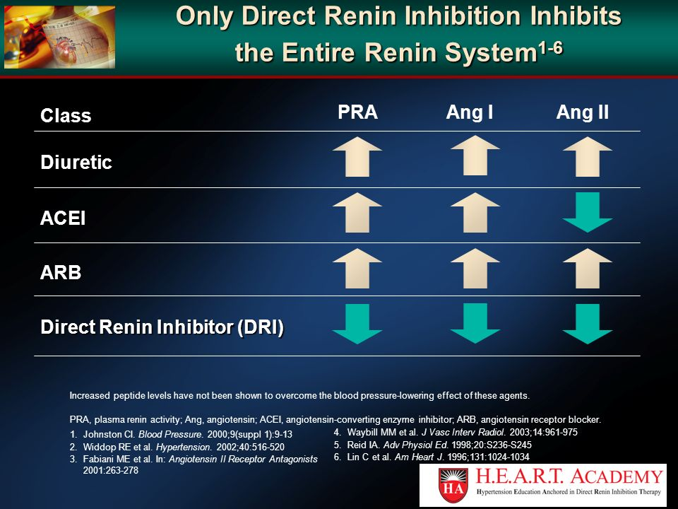 Only Direct Renin Inhibition Inhibits the Entire Renin System1-6