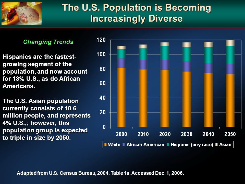 The U.S. Population is Becoming Increasingly Diverse
