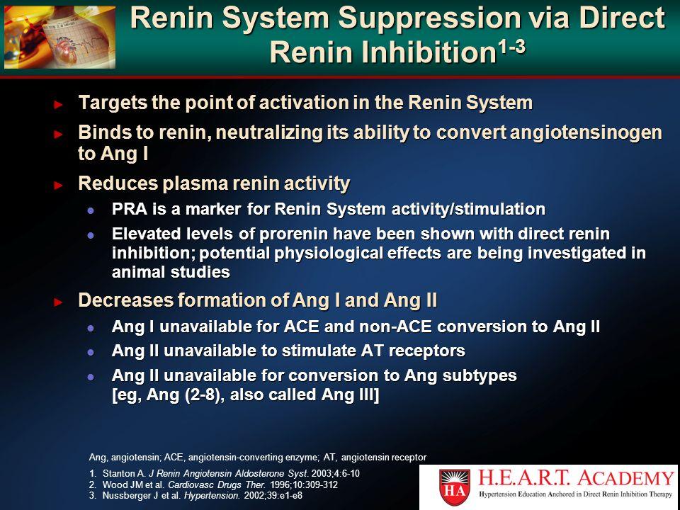 Renin System Suppression via Direct Renin Inhibition1-3