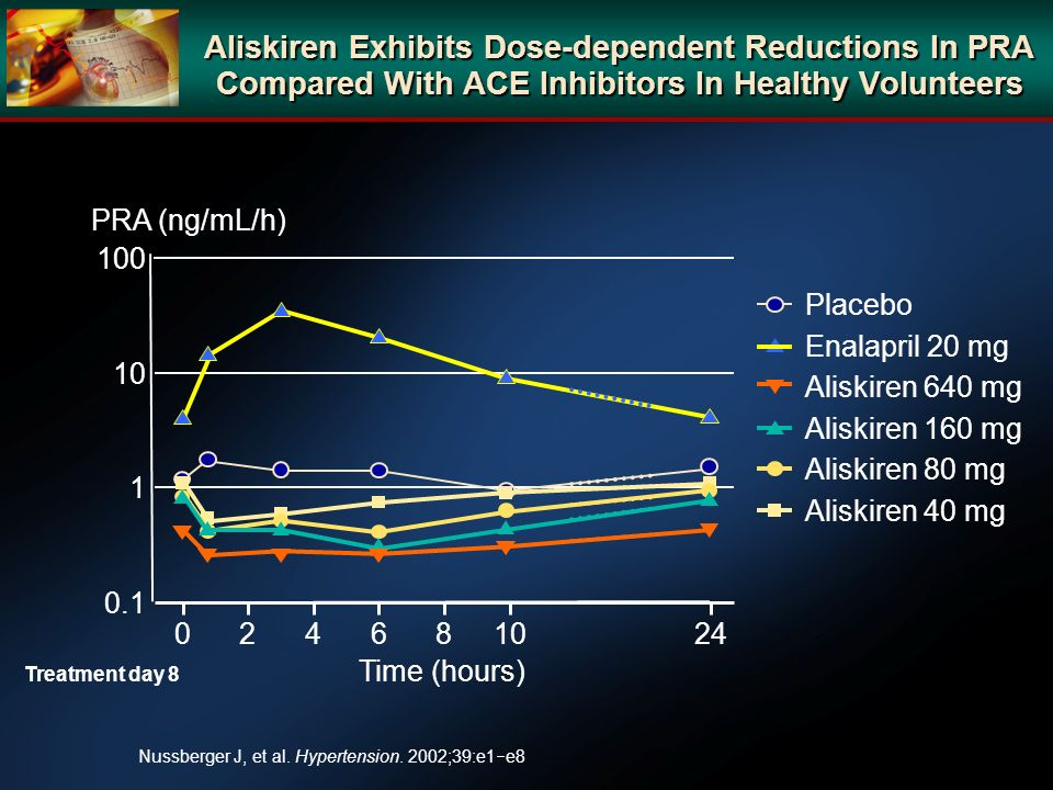 Aliskiren Exhibits Dose-dependent Reductions In PRA Compared With ACE Inhibitors In Healthy Volunteers