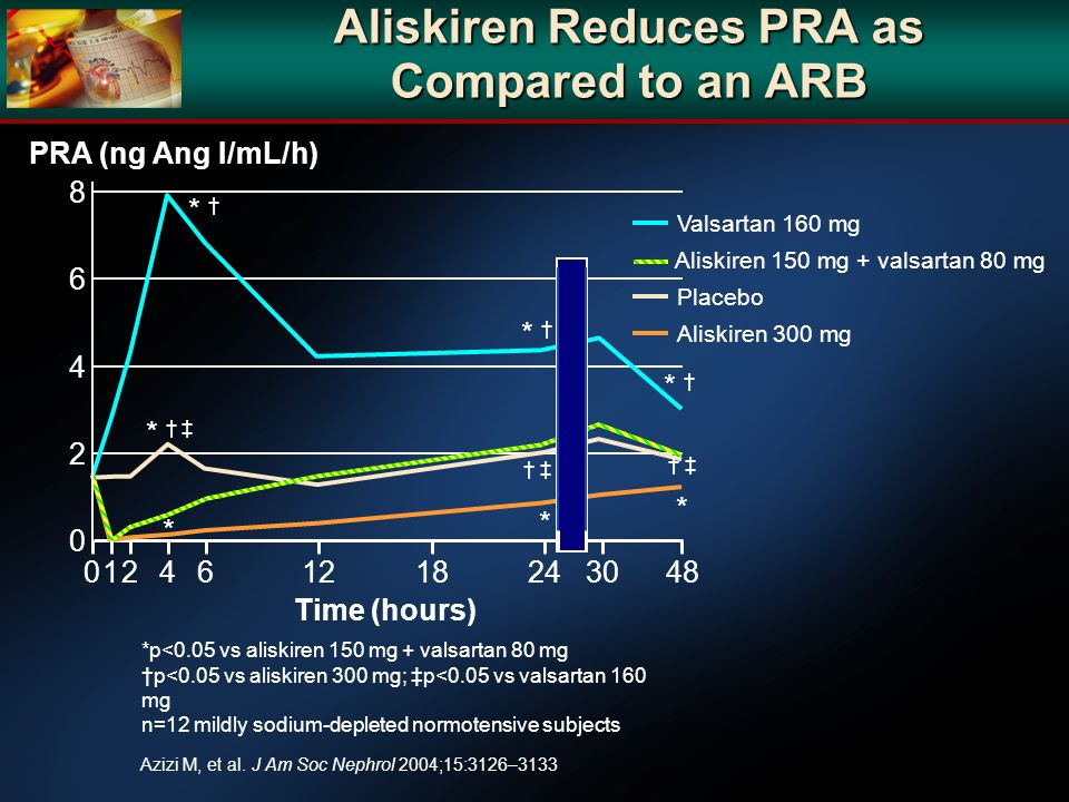 Aliskiren Reduces PRA as Compared to an ARB