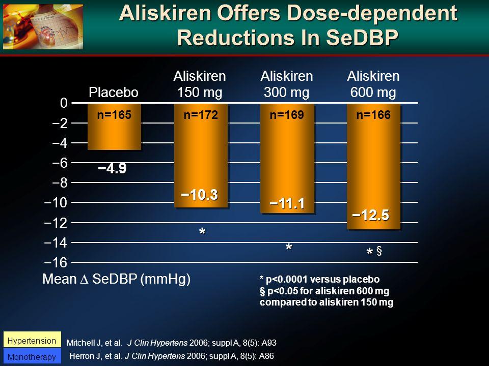 Aliskiren Offers Dose-dependent Reductions In SeDBP