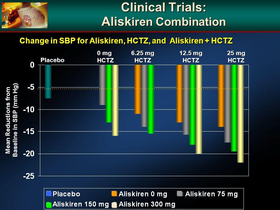 Clinical Trials: Aliskiren Combination