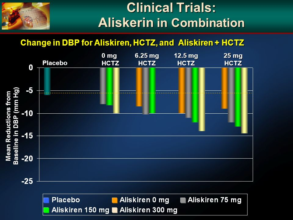 Clinical Trials: Aliskerin in Combination