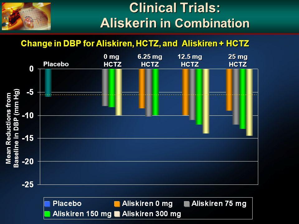 Clinical Trials: Aliskerin in Combination