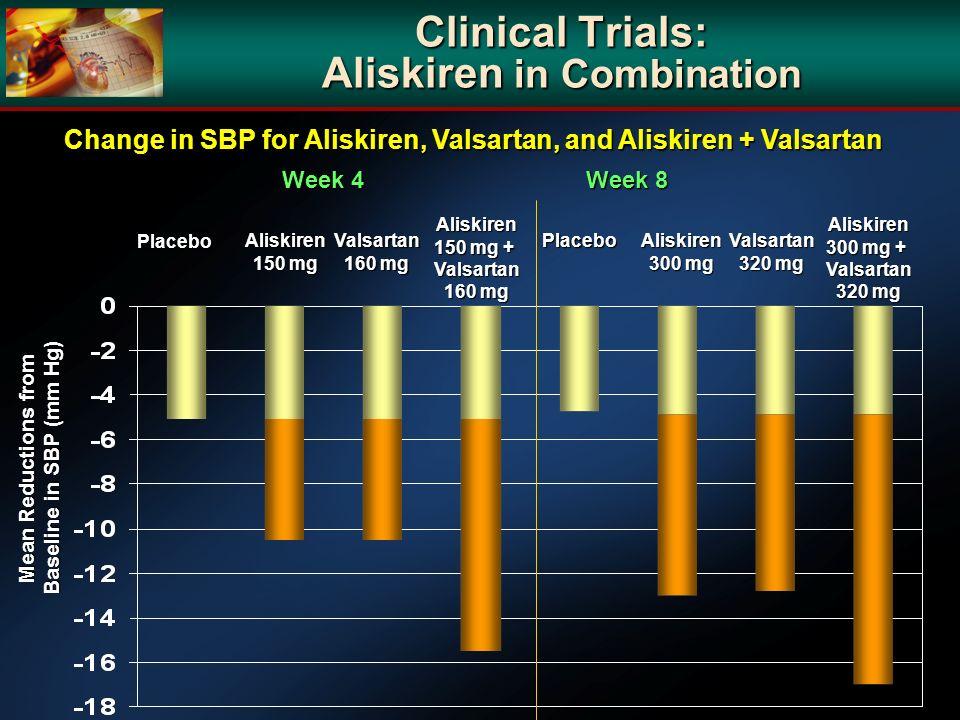 Clinical Trials: Aliskiren in Combination
