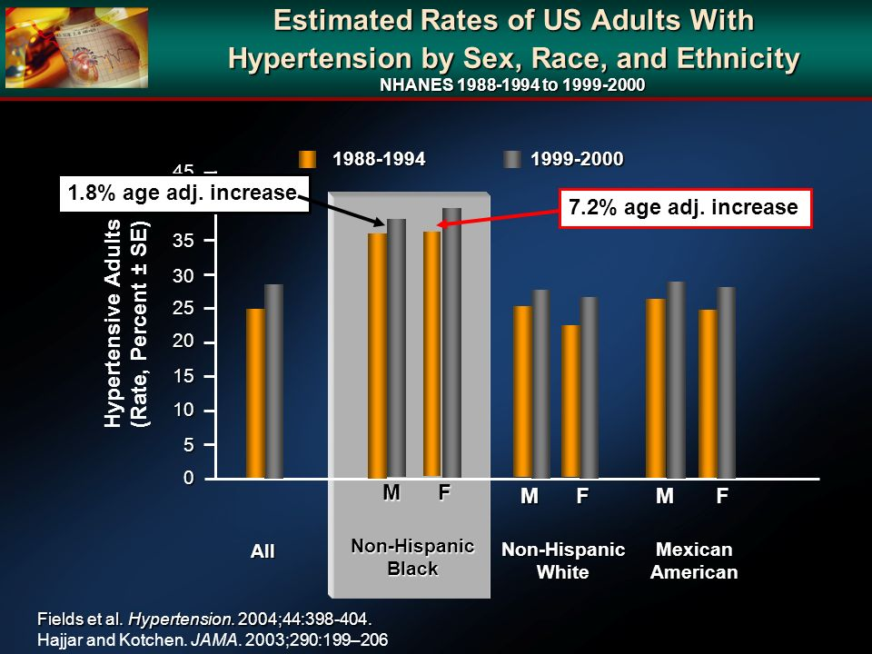 Hypertensive Adults (Rate, Percent ± SE)