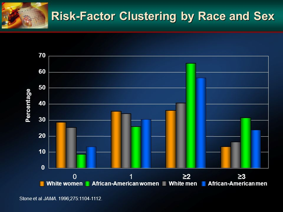 Risk-Factor Clustering by Race and Sex
