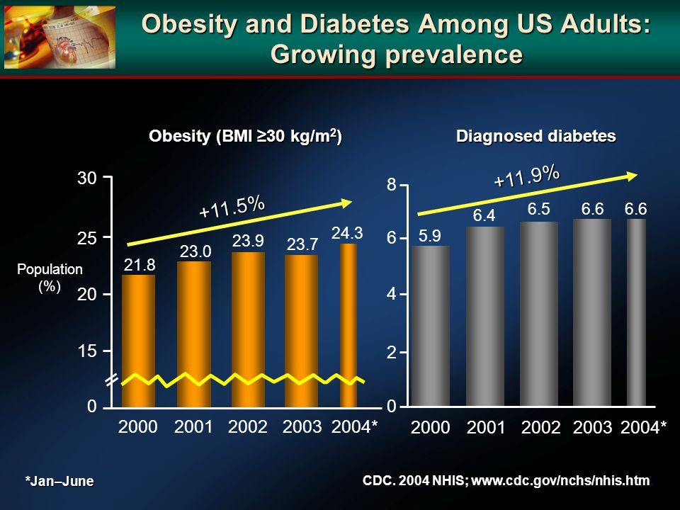 Obesity and Diabetes Among US Adults: Growing prevalence
