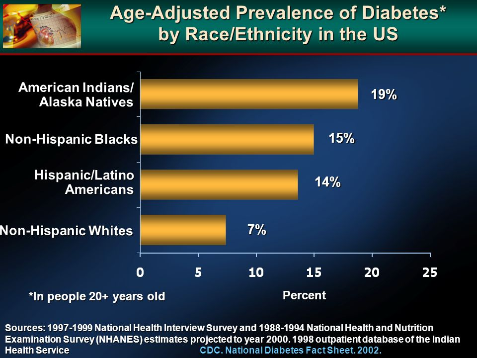 Age-Adjusted Prevalence of Diabetes* by Race/Ethnicity in the US
