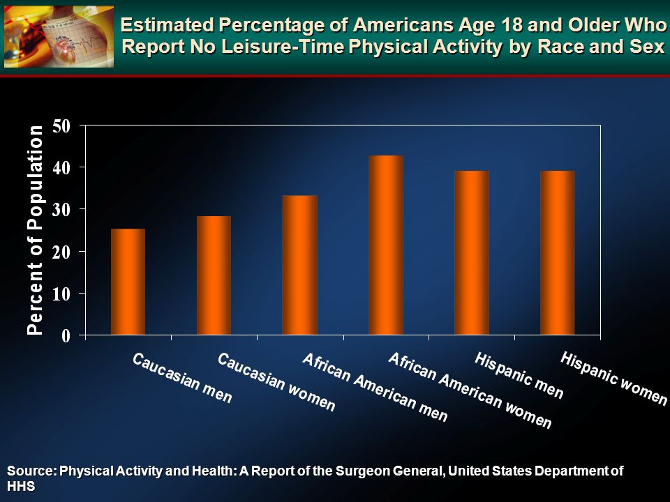 Estimated Percentage of Americans Age 18 and Older Who Report No Leisure-Time Physical Activity by Race and Sex