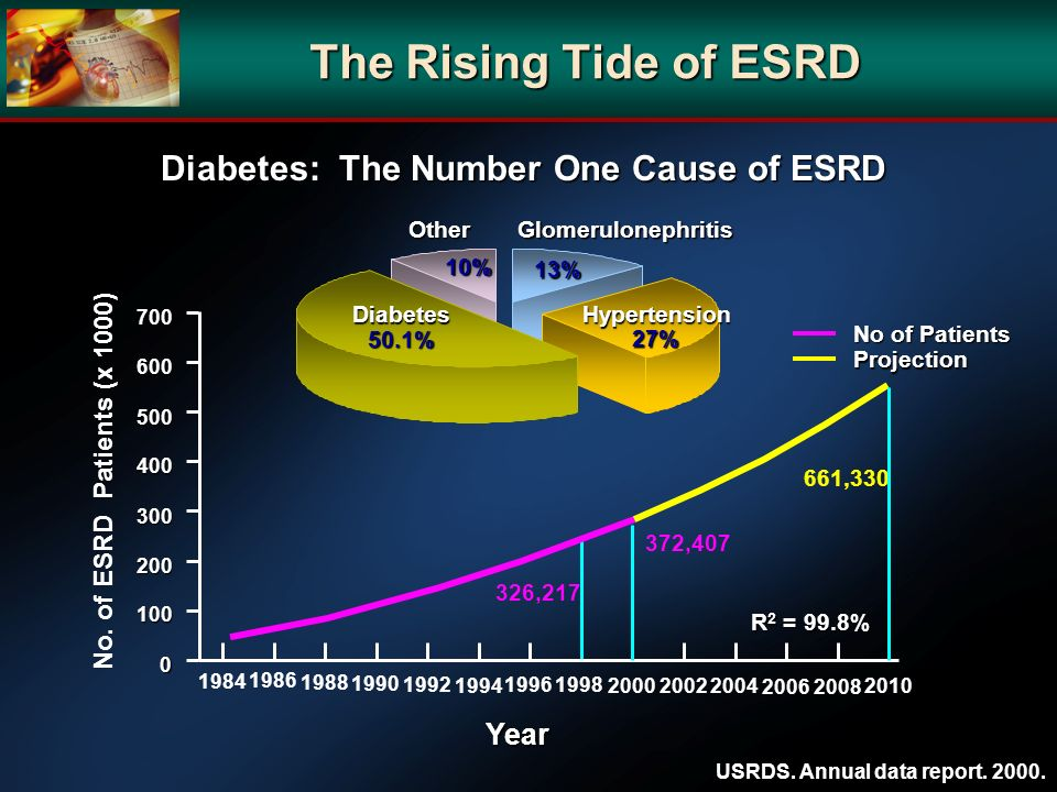 The Rising Tide of ESRD Diabetes: The Number One Cause of ESRD Year