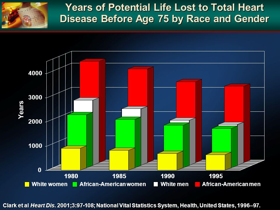 Years of Potential Life Lost to Total Heart Disease Before Age 75 by Race and Gender