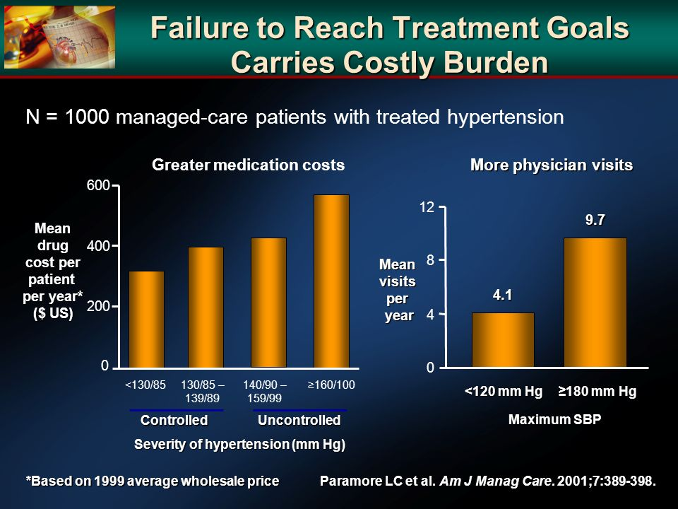 Failure to Reach Treatment Goals Carries Costly Burden