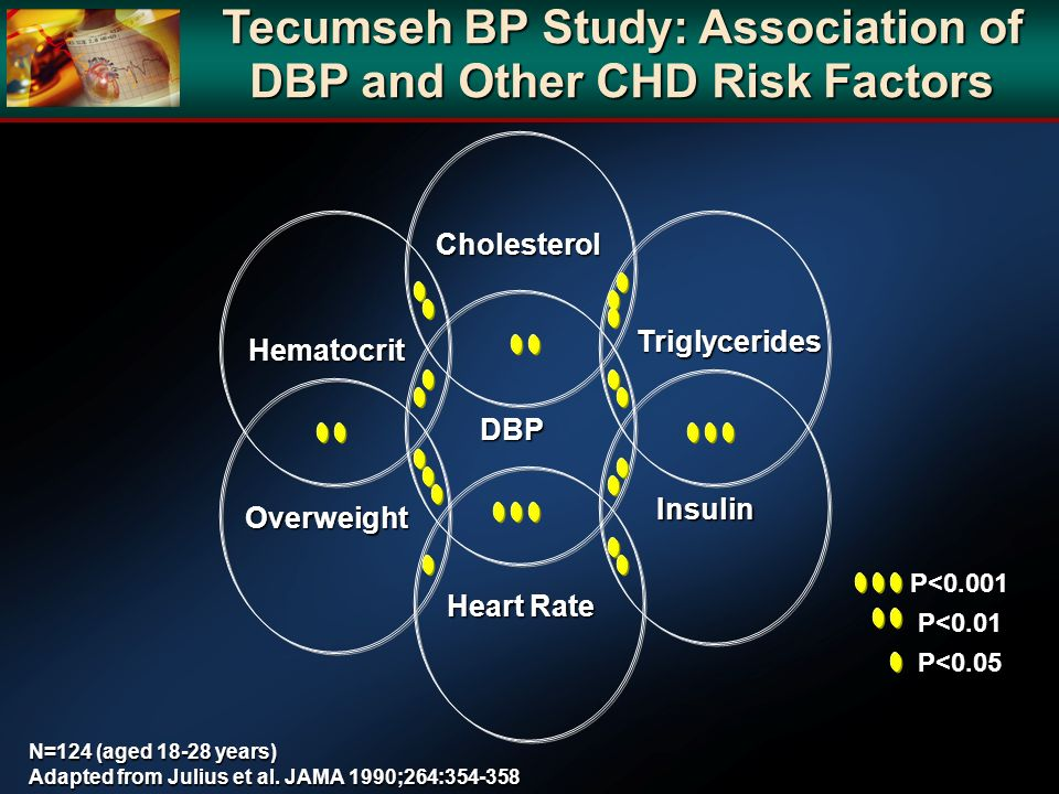 Tecumseh BP Study: Association of DBP and Other CHD Risk Factors