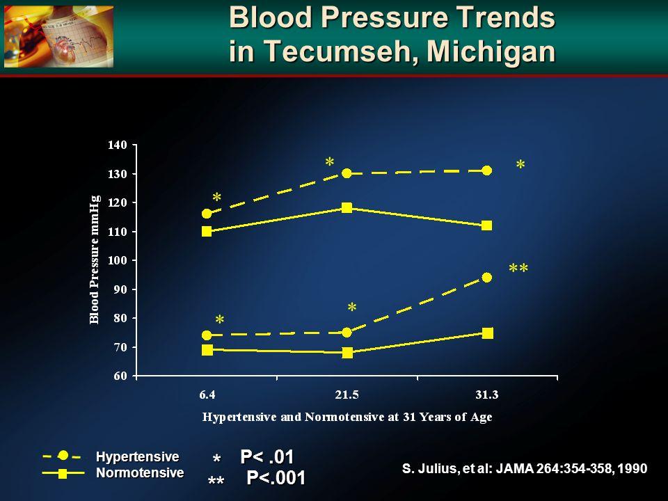 Blood Pressure Trends in Tecumseh, Michigan