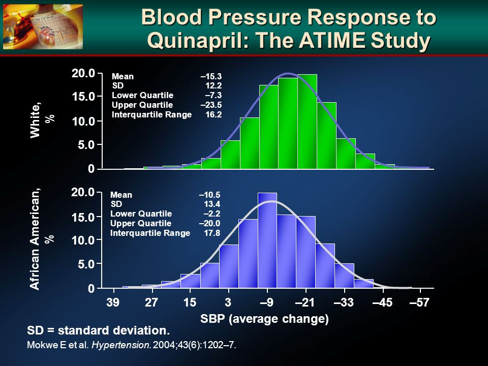 Blood Pressure Response to Quinapril: The ATIME Study