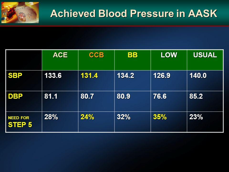 Achieved Blood Pressure in AASK