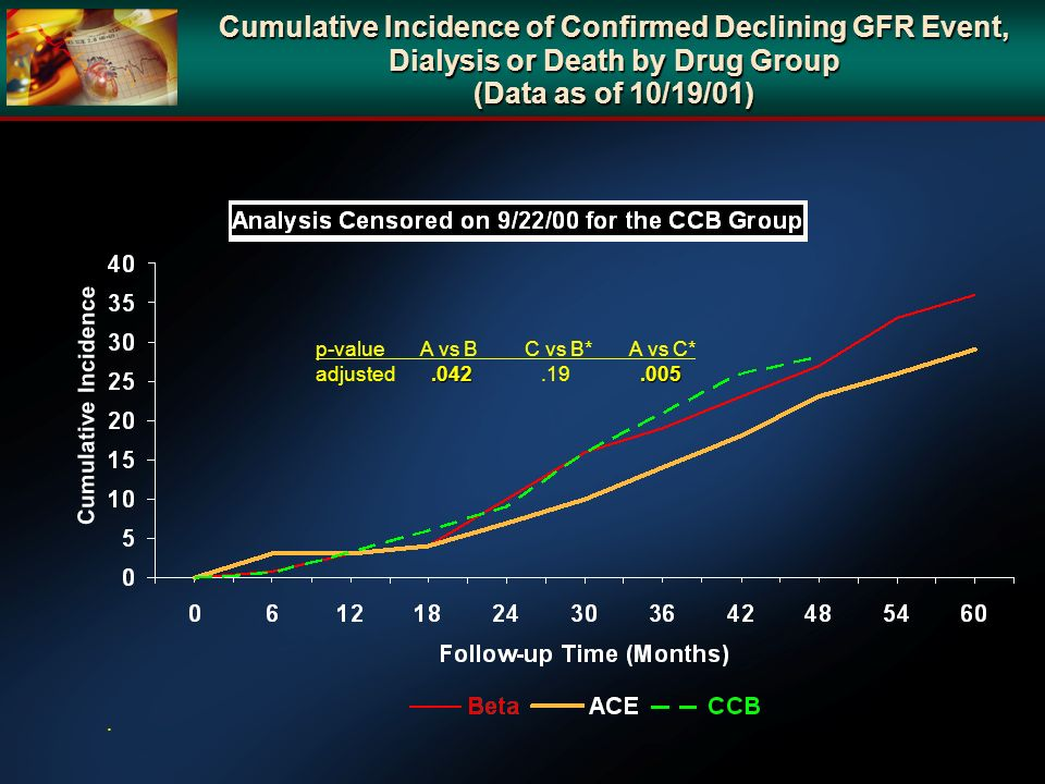 Cumulative Incidence of Confirmed Declining GFR Event, Dialysis or Death by Drug Group (Data as of 10/19/01)