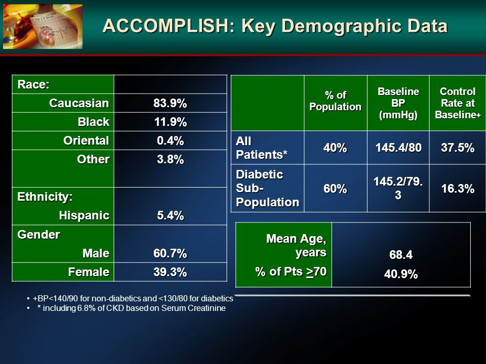 ACCOMPLISH: Key Demographic Data