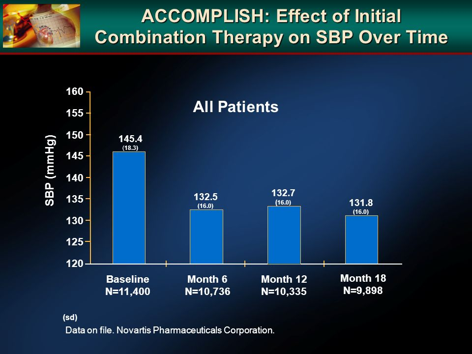 ACCOMPLISH: Effect of Initial Combination Therapy on SBP Over Time