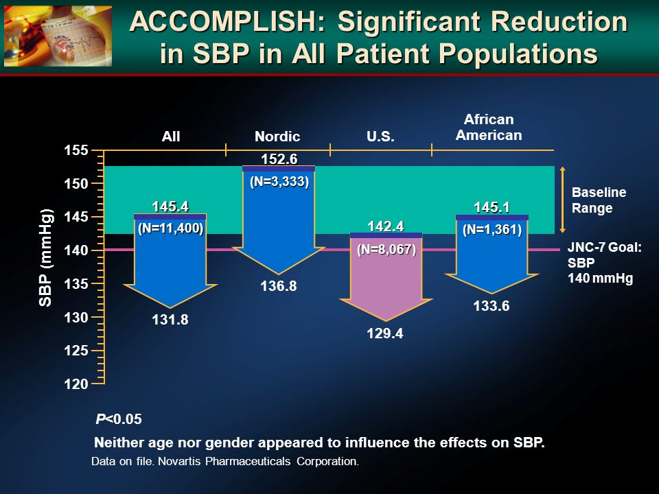 ACCOMPLISH: Significant Reduction in SBP in All Patient Populations