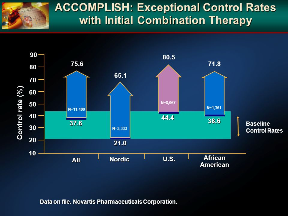 ACCOMPLISH: Exceptional Control Rates with Initial Combination Therapy
