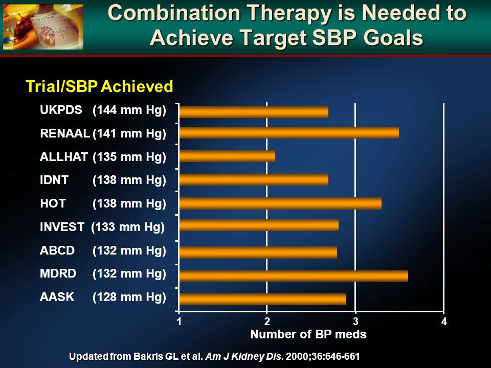 Combination Therapy is Needed to Achieve Target SBP Goals