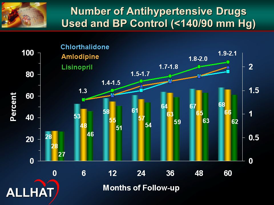 Number of Antihypertensive Drugs Used and BP Control (<140/90 mm Hg)