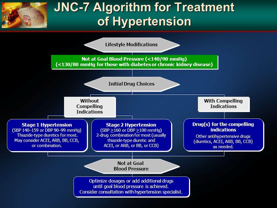 JNC-7 Algorithm for Treatment of Hypertension