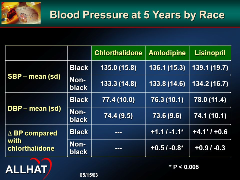 Blood Pressure at 5 Years by Race