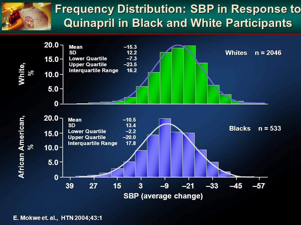 Frequency Distribution: SBP in Response to Quinapril in Black and White Participants
