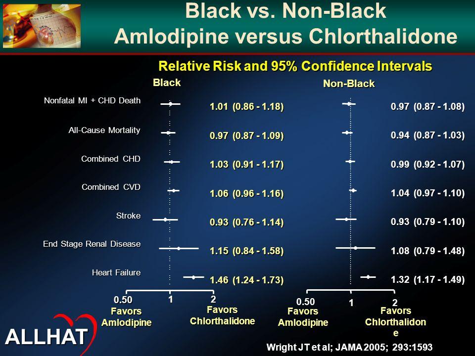 Amlodipine versus Chlorthalidone