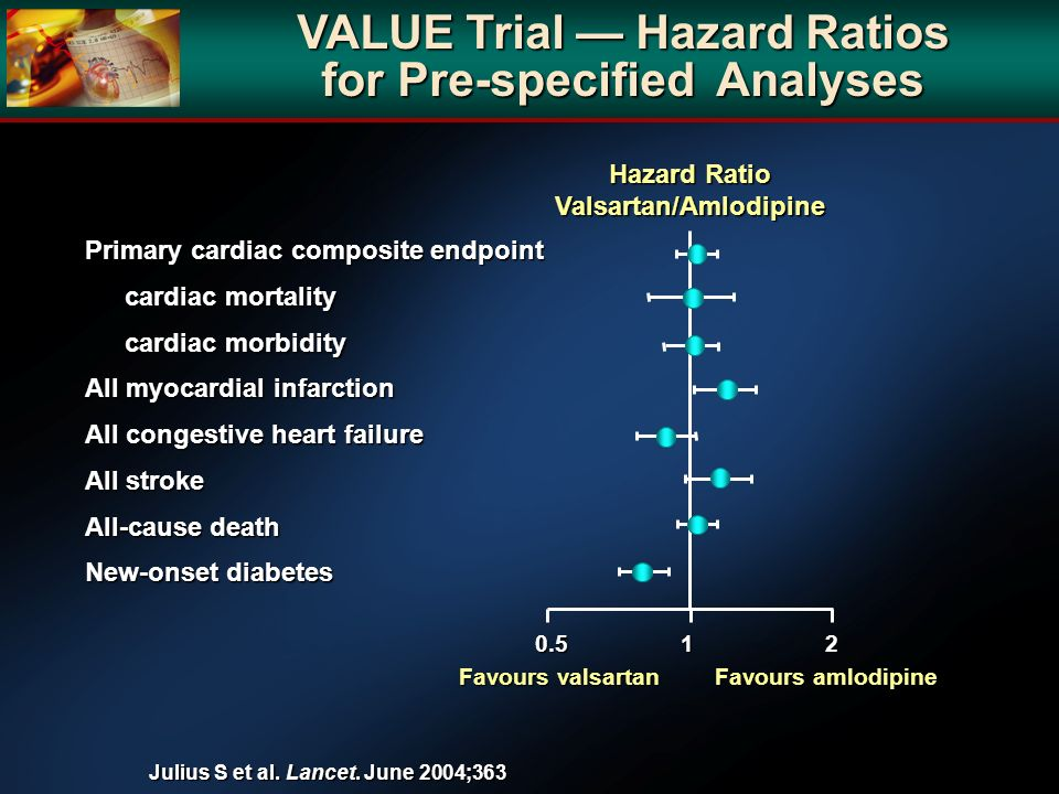VALUE Trial — Hazard Ratios for Pre-specified Analyses