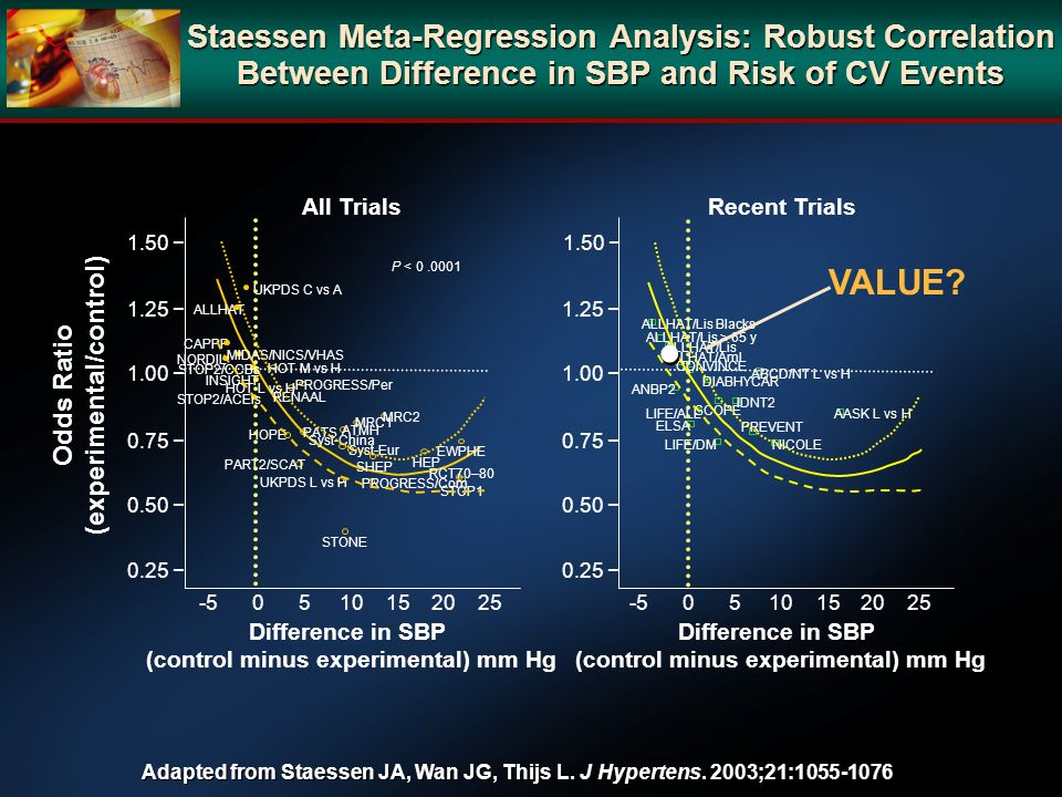 Staessen Meta-Regression Analysis: Robust Correlation Between Difference in SBP and Risk of CV Events