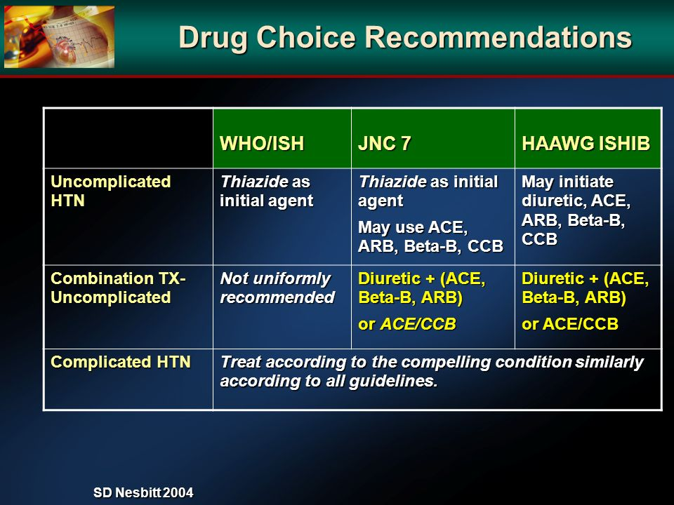 Drug Choice Recommendations