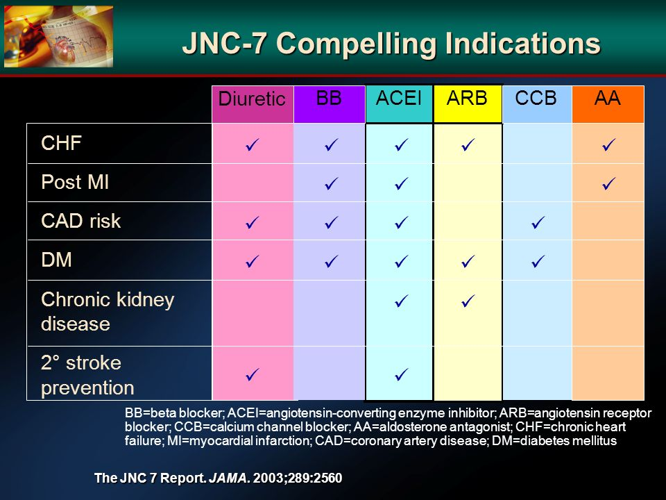 JNC-7 Compelling Indications