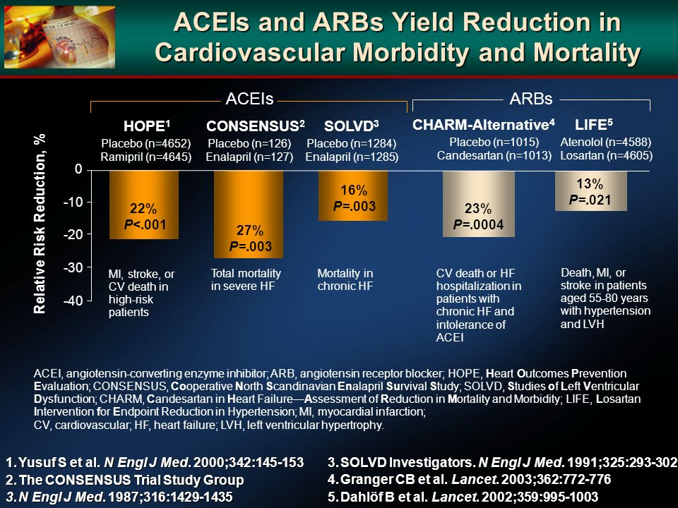 Relative Risk Reduction, %