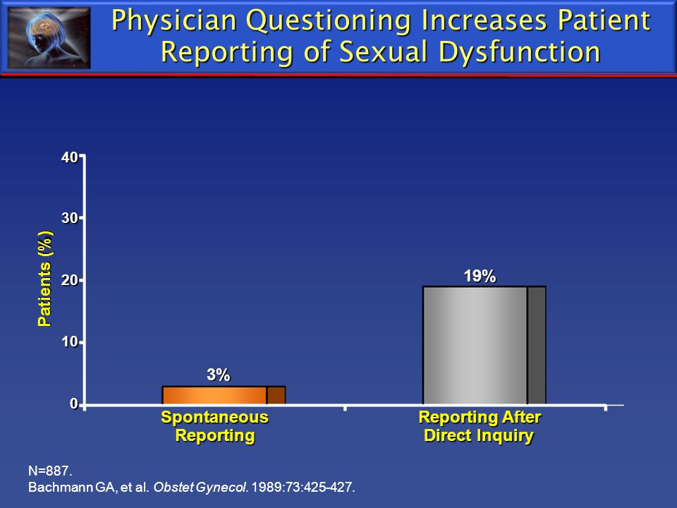 Physician Questioning Increases Patient Reporting of Sexual Dysfunction