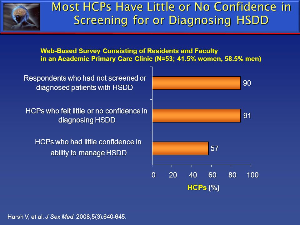 Most HCPs Have Little or No Confidence in Screening for or Diagnosing HSDD