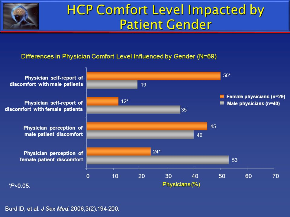 HCP Comfort Level Impacted by Patient Gender
