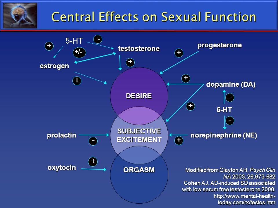 Central Effects on Sexual Function