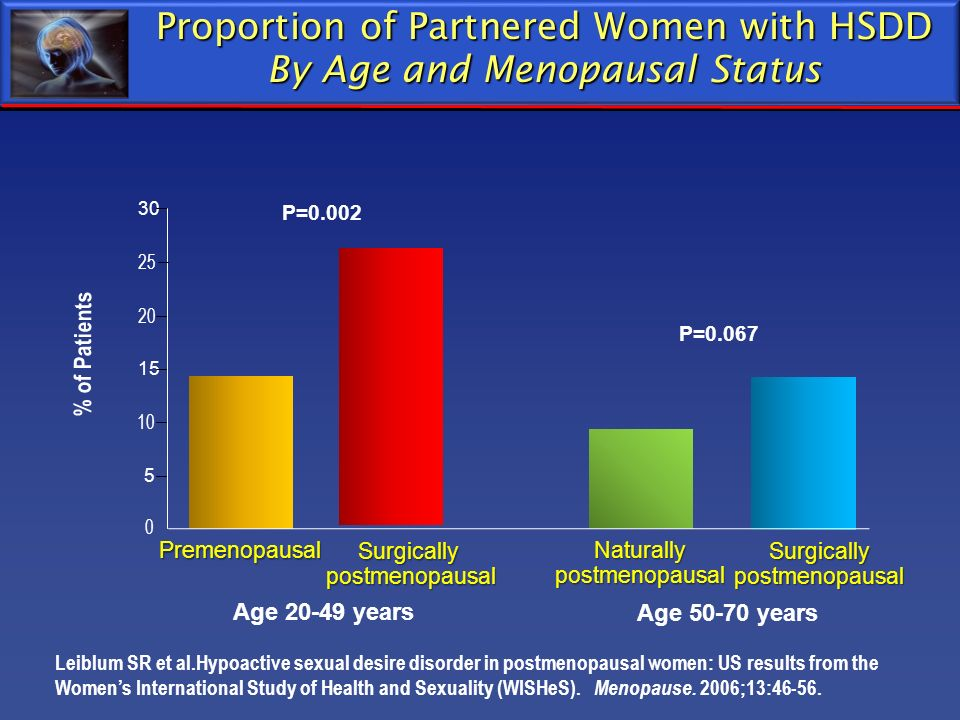 Proportion of Partnered Women with HSDD By Age and Menopausal Status