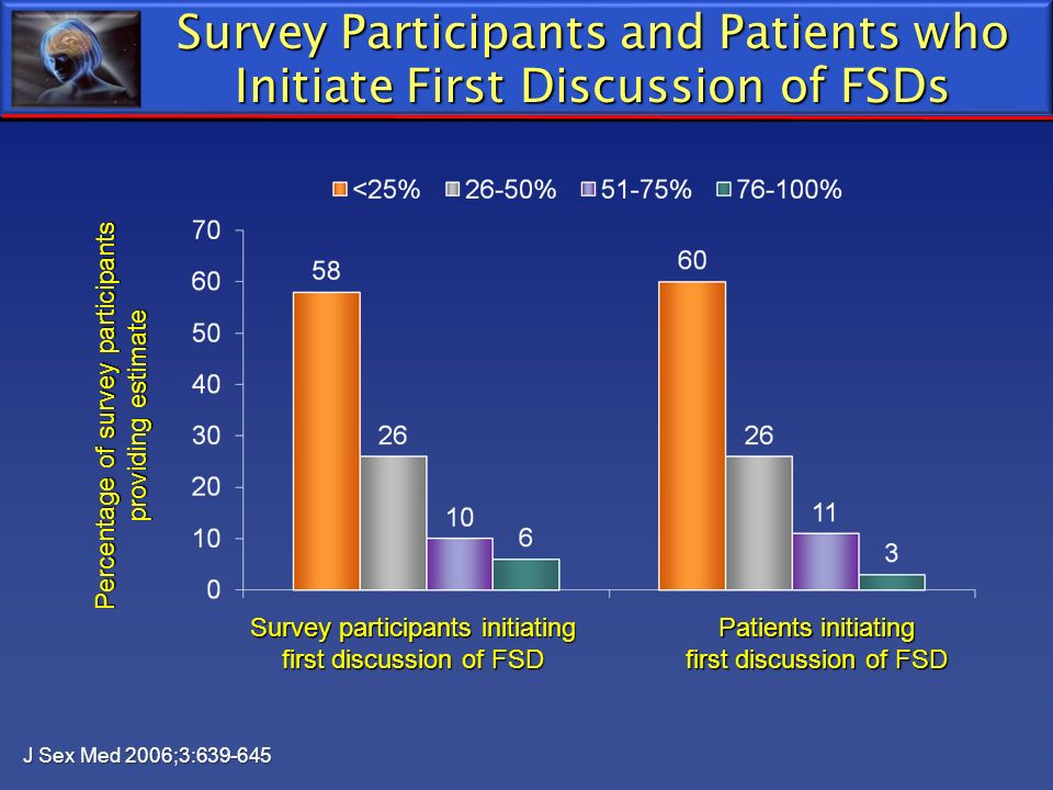 Survey Participants and Patients who Initiate First Discussion of FSDs