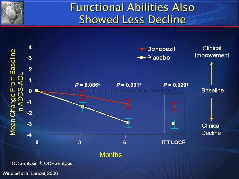 Functional Abilities Also Showed Less Decline