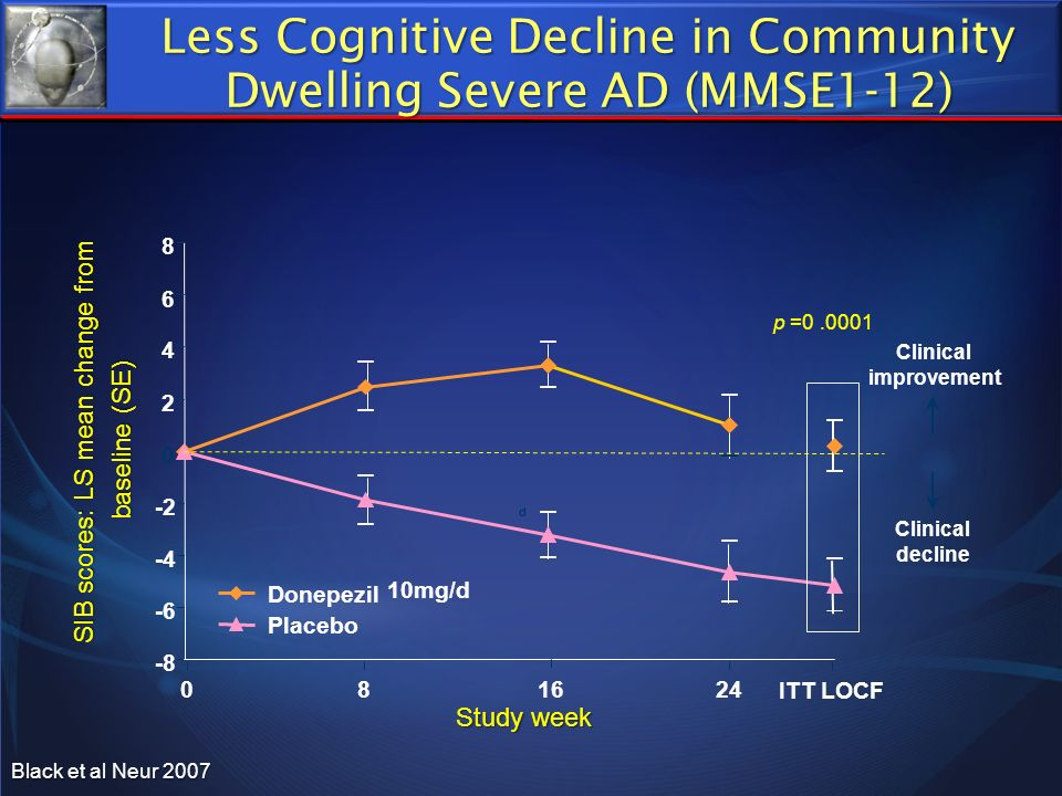 Less Cognitive Decline in Community Dwelling Severe AD (MMSE1-12)
