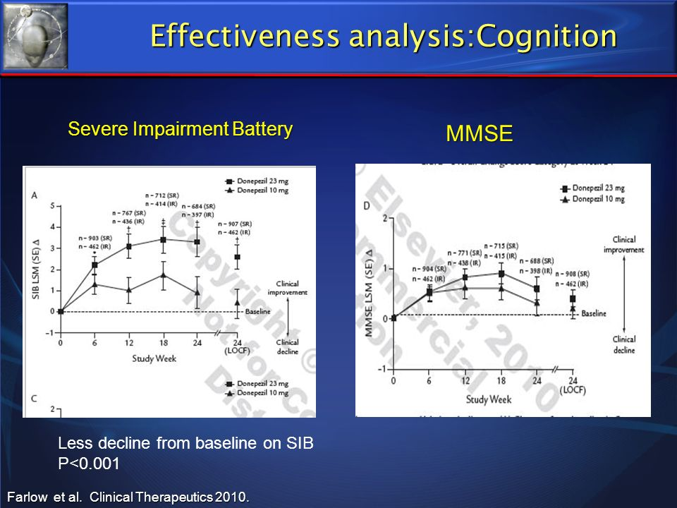 Effectiveness analysis:Cognition