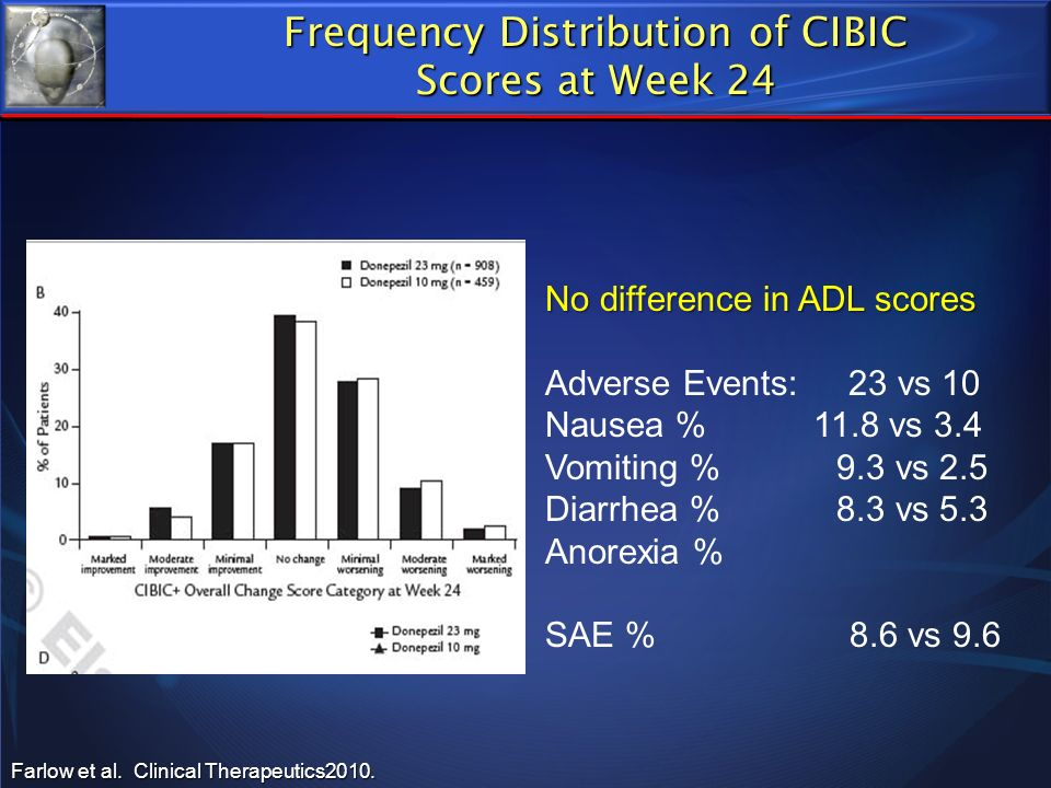 Frequency Distribution of CIBIC
